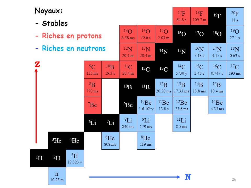 Z N Noyaux: - Stables - Riches en protons - Riches en neutrons 17F 18F