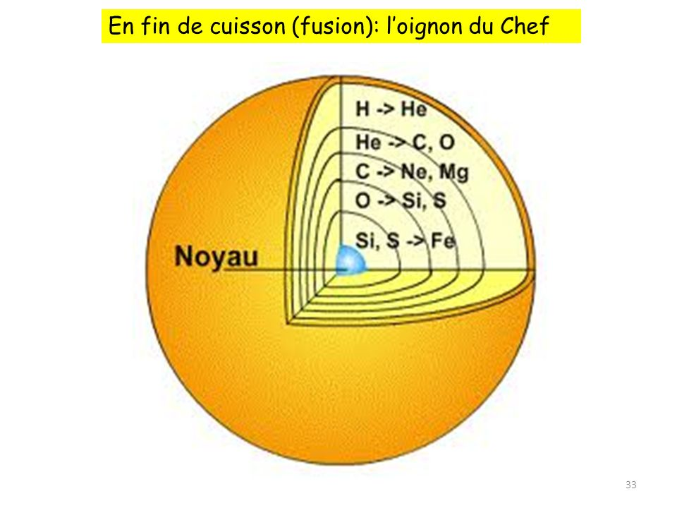 En fin de cuisson (fusion): l'oignon du Chef