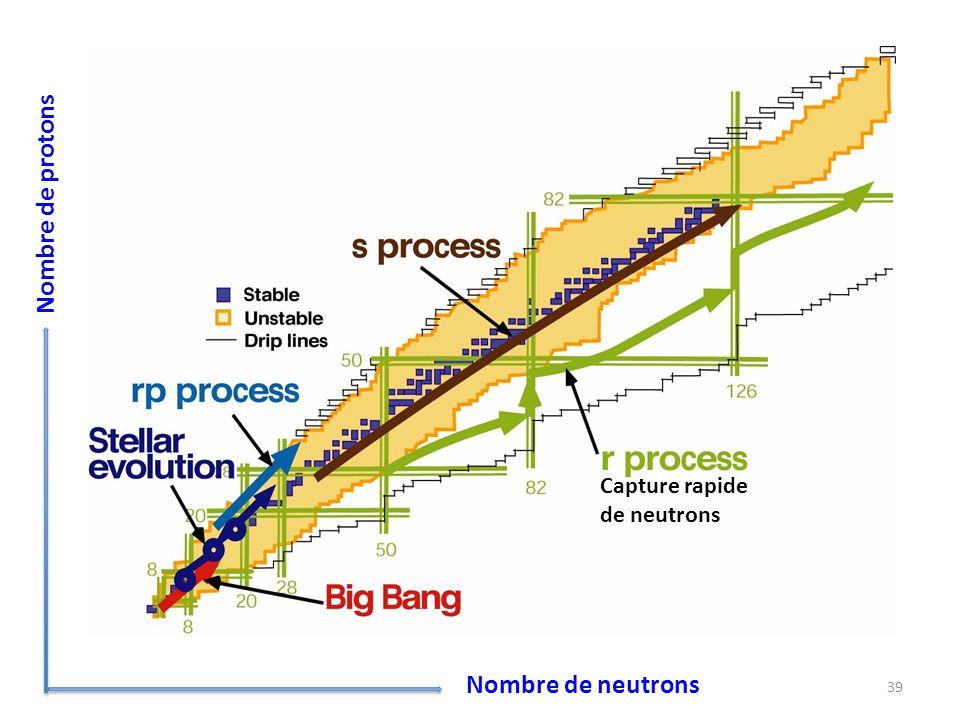 Nombre de protons Capture rapide de neutrons Nombre de neutrons