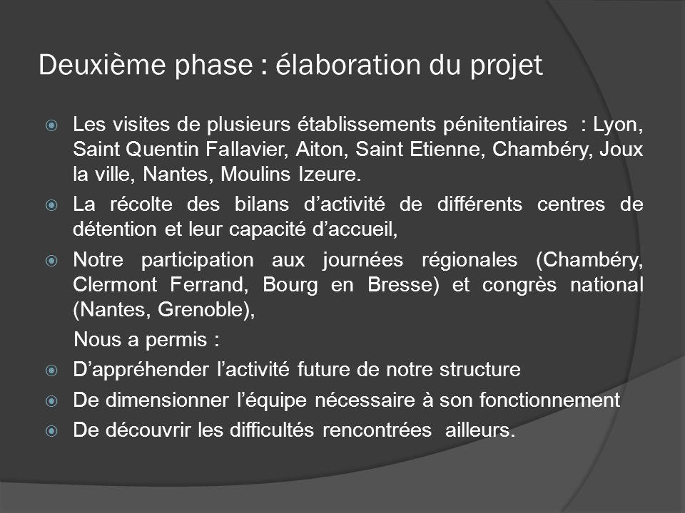 Deuxième phase : élaboration du projet