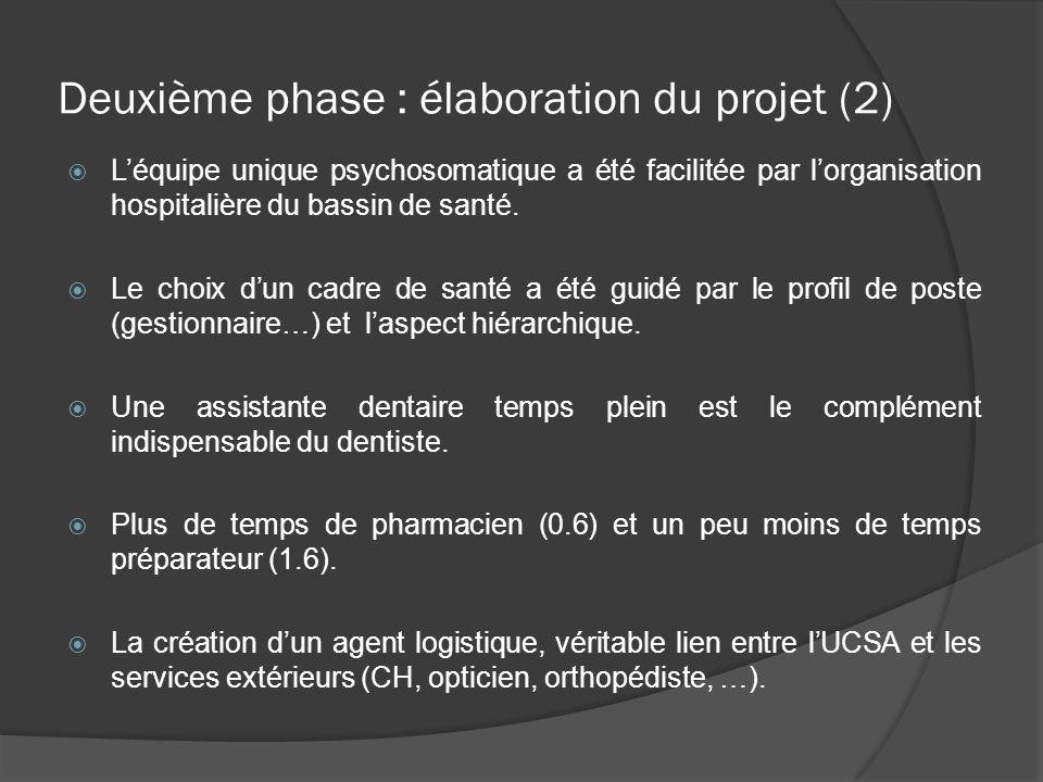 Deuxième phase : élaboration du projet (2)