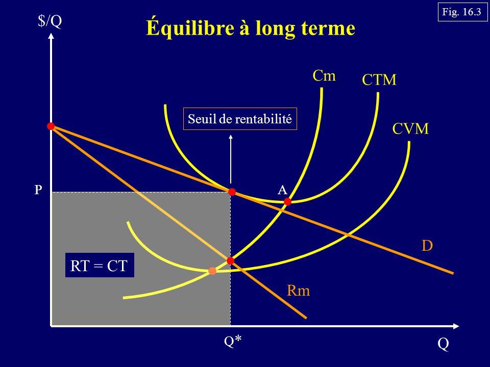 Équilibre à long terme $/Q Cm CTM CVM D RT = CT Rm Q