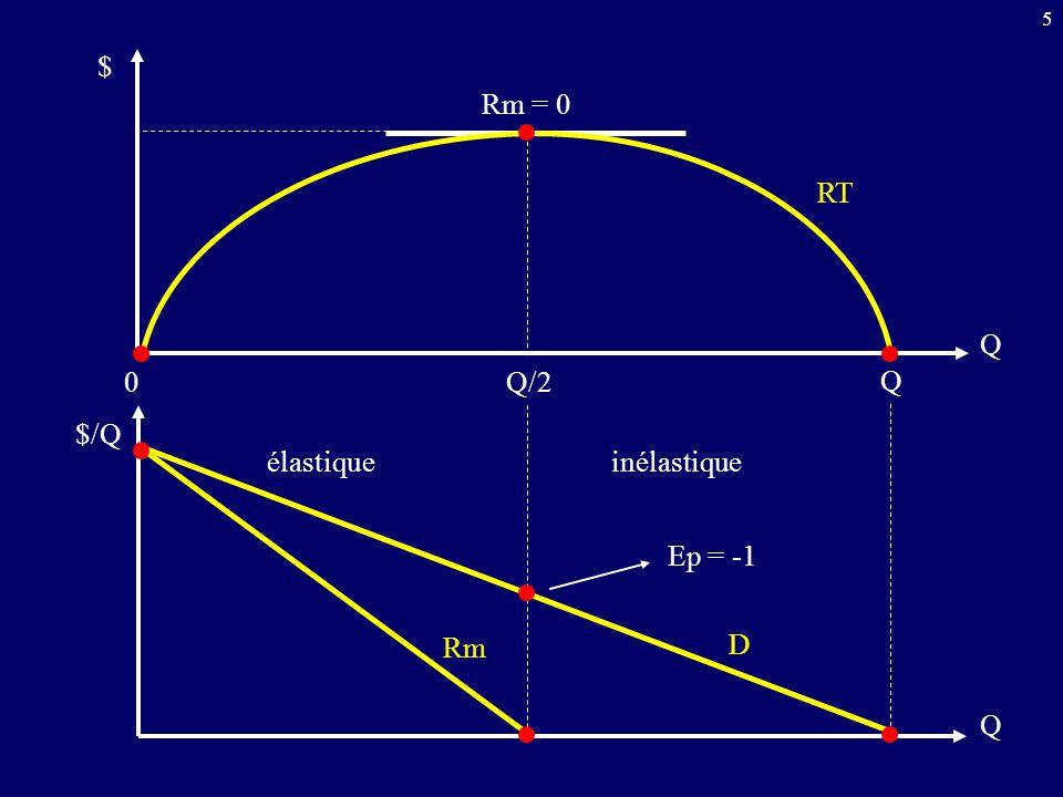 $ Rm = 0 RT Q Q/2 Q $/Q élastique inélastique Ep = -1 Rm D Q