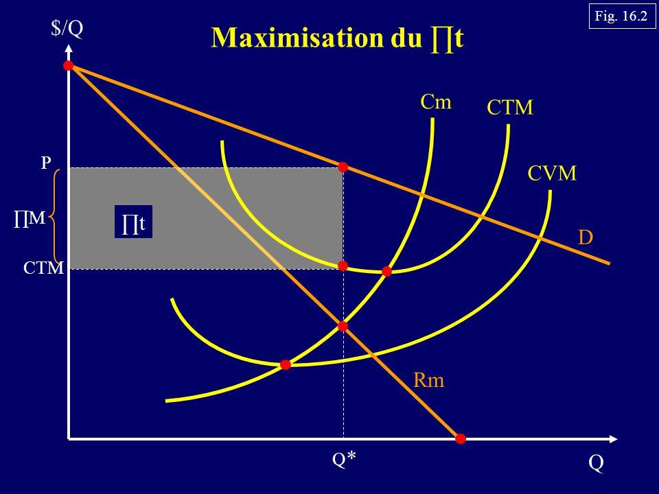 Fig. 16.2 $/Q Maximisation du ∏t Cm CTM P CVM ∏M ∏t D CTM Rm Q* Q