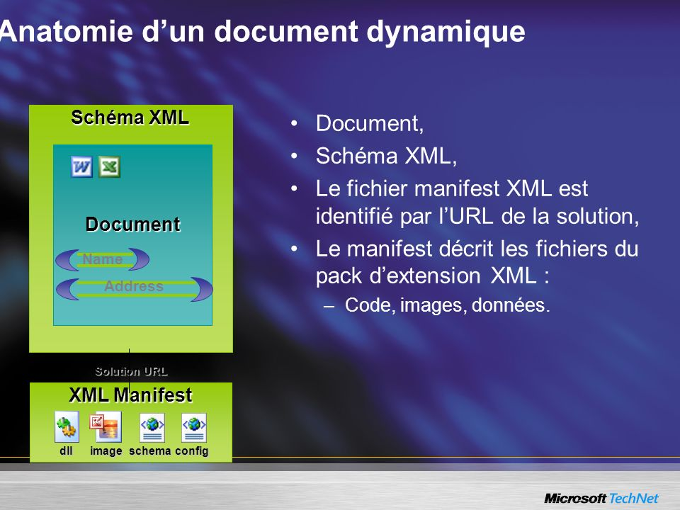 Anatomie d'un document dynamique
