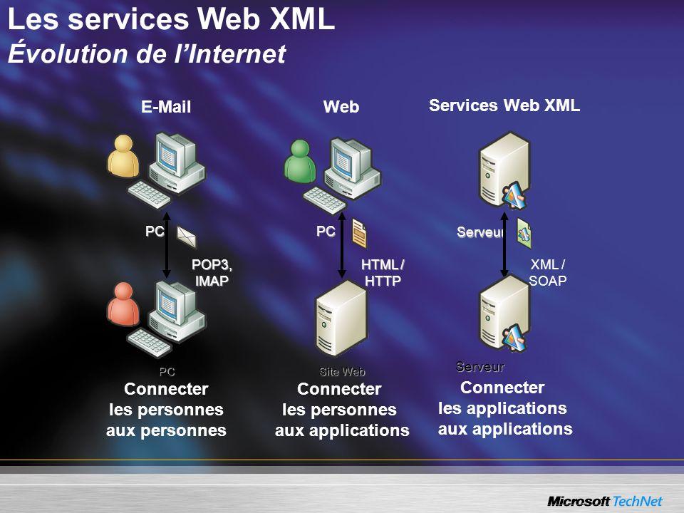 Les services Web XML Évolution de l'Internet