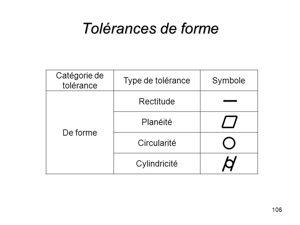 Catégorie de tolérance