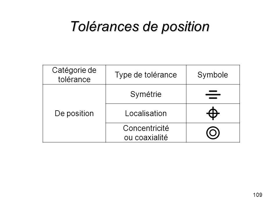 Tolérances de position