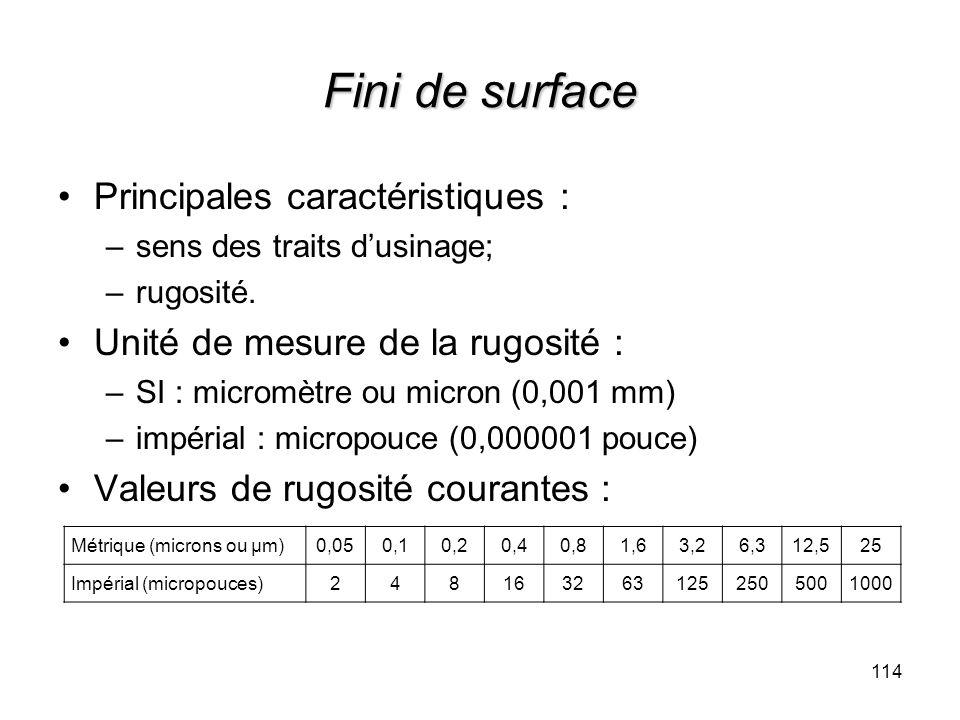 Fini de surface Principales caractéristiques :