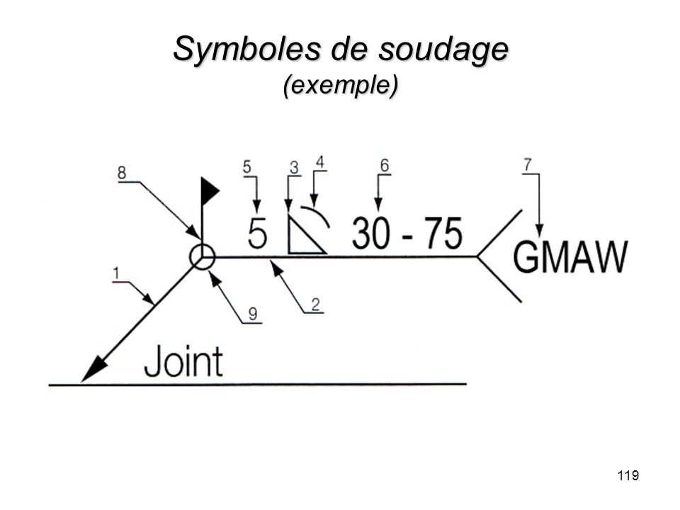 Symboles de soudage (exemple)