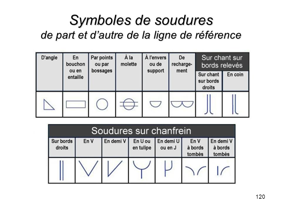 Symboles de soudures de part et d'autre de la ligne de référence