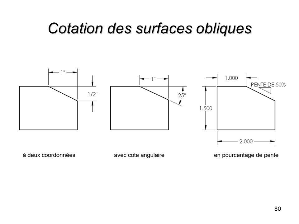 Cotation des surfaces obliques