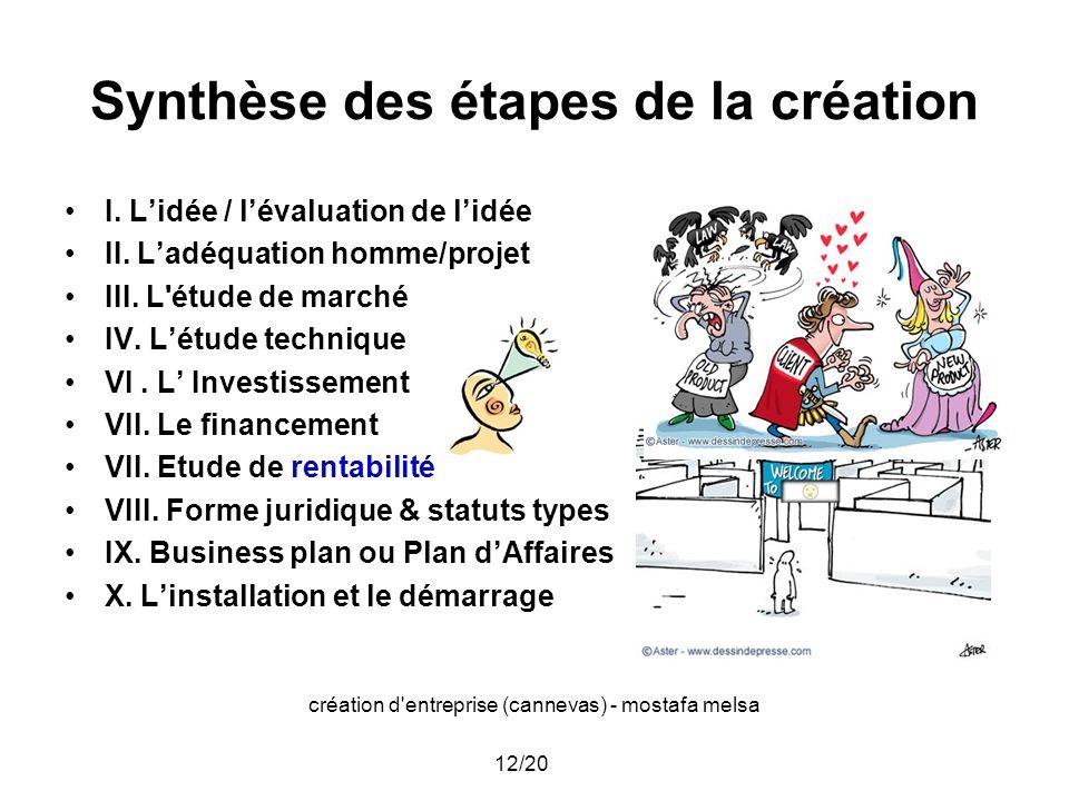 Synthèse des étapes de la création