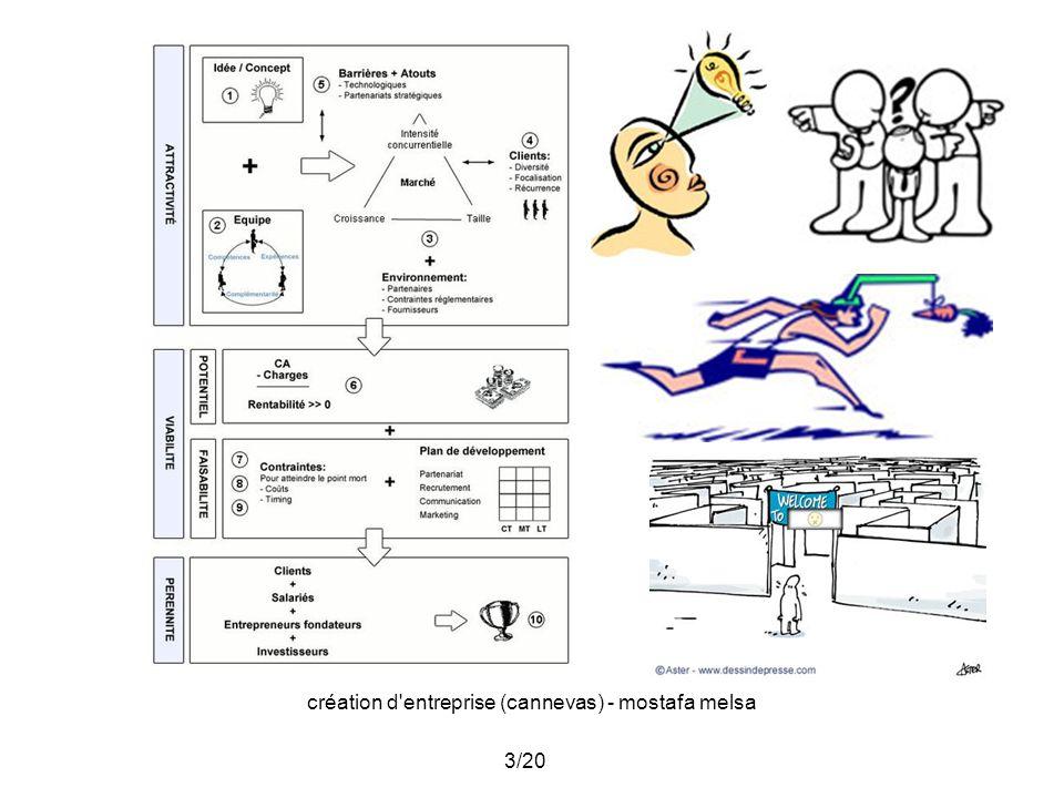 création d entreprise (cannevas) - mostafa melsa