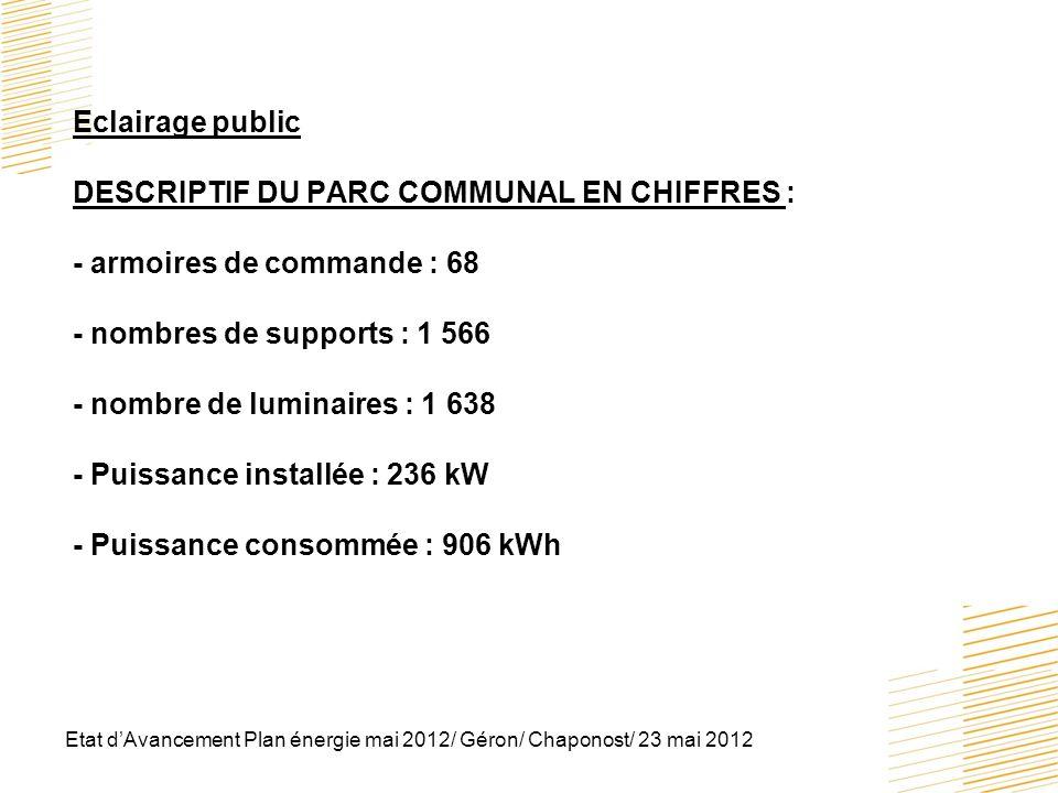 Eclairage public DESCRIPTIF DU PARC COMMUNAL EN CHIFFRES : - armoires de commande : 68 - nombres de supports : 1 566 - nombre de luminaires : 1 638 - Puissance installée : 236 kW - Puissance consommée : 906 kWh