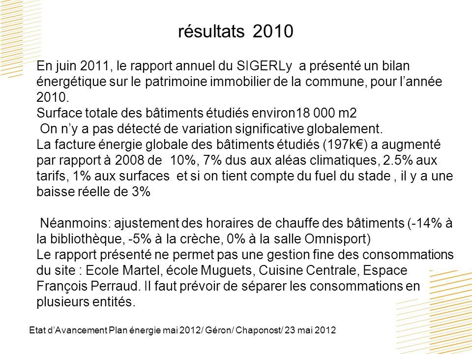 résultats 2010 En juin 2011, le rapport annuel du SIGERLy a présenté un bilan énergétique sur le patrimoine immobilier de la commune, pour l'année 2010. Surface totale des bâtiments étudiés environ18 000 m2 On n'y a pas détecté de variation significative globalement. La facture énergie globale des bâtiments étudiés (197k€) a augmenté par rapport à 2008 de 10%, 7% dus aux aléas climatiques, 2.5% aux tarifs, 1% aux surfaces et si on tient compte du fuel du stade , il y a une baisse réelle de 3% Néanmoins: ajustement des horaires de chauffe des bâtiments (-14% à la bibliothèque, -5% à la crèche, 0% à la salle Omnisport) Le rapport présenté ne permet pas une gestion fine des consommations du site : Ecole Martel, école Muguets, Cuisine Centrale, Espace François Perraud. Il faut prévoir de séparer les consommations en plusieurs entités.