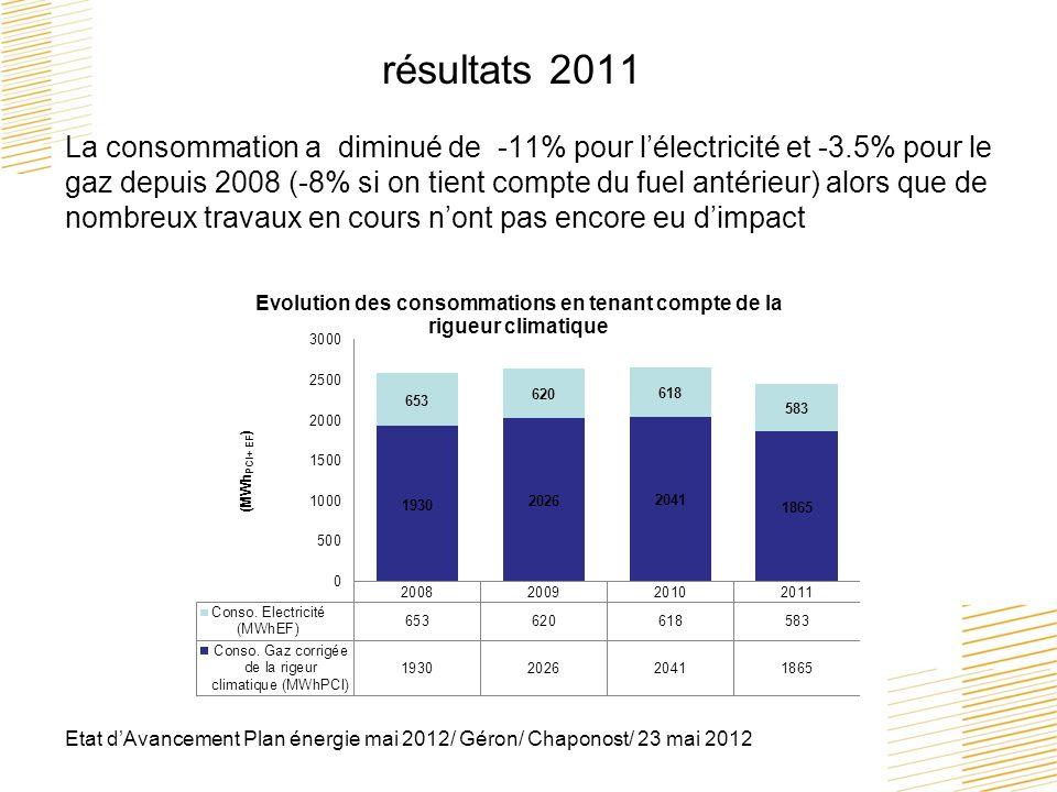 résultats 2011 La consommation a diminué de -11% pour l'électricité et -3.5% pour le gaz depuis 2008 (-8% si on tient compte du fuel antérieur) alors que de nombreux travaux en cours n'ont pas encore eu d'impact