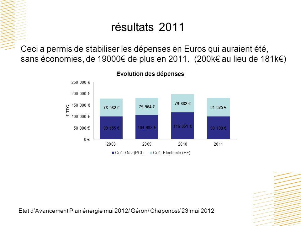 résultats 2011 Ceci a permis de stabiliser les dépenses en Euros qui auraient été, sans économies, de 19000€ de plus en 2011. (200k€ au lieu de 181k€)