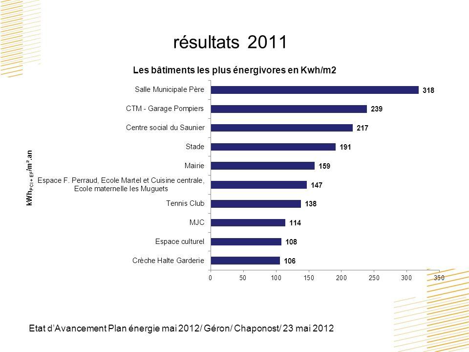 résultats 2011 Etat d'Avancement Plan énergie mai 2012/ Géron/ Chaponost/ 23 mai 2012