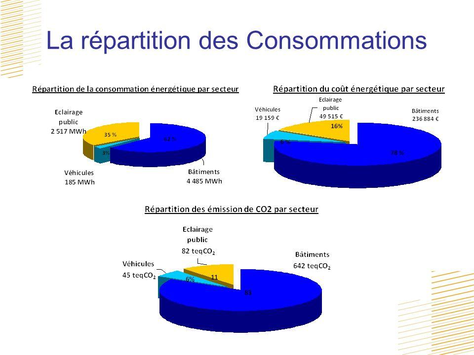 La répartition des Consommations