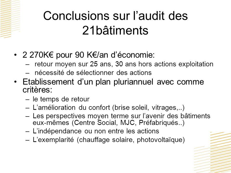Conclusions sur l'audit des 21bâtiments