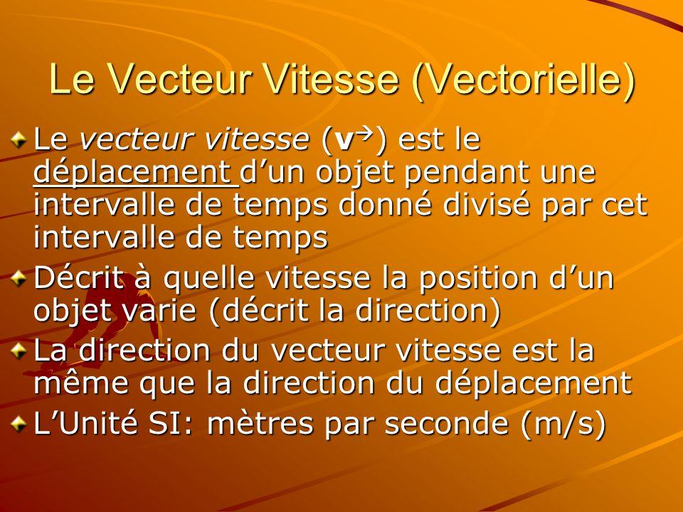Le Vecteur Vitesse (Vectorielle)
