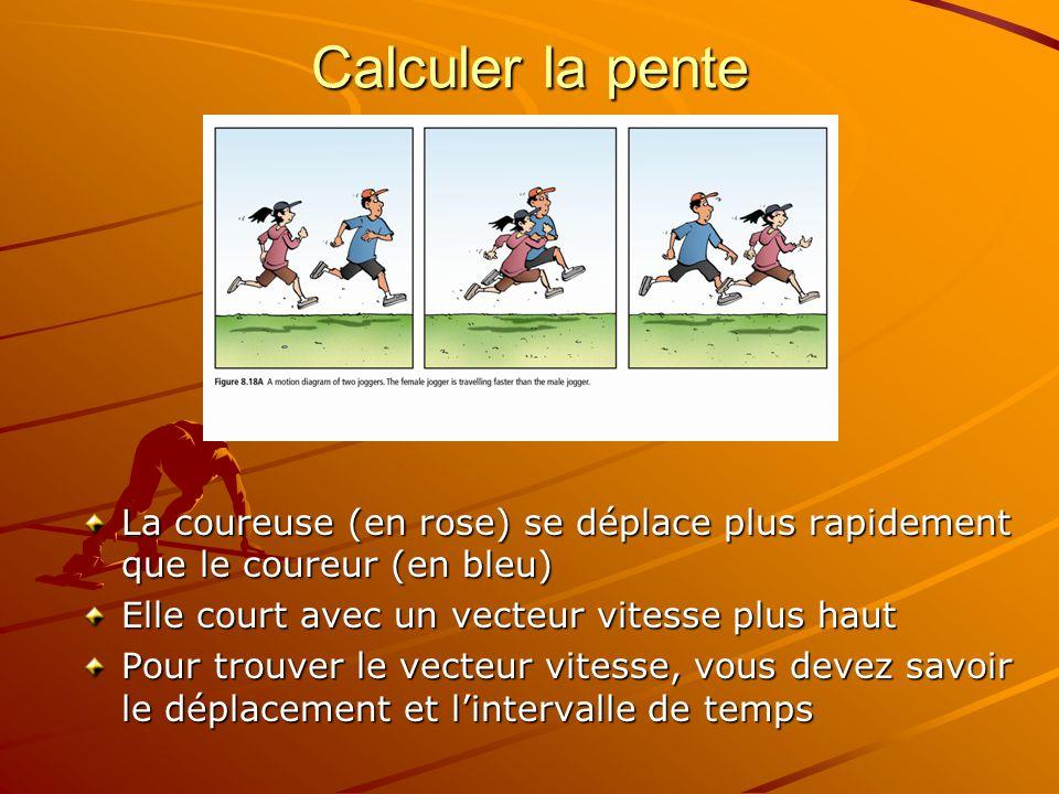 Calculer la pente La coureuse (en rose) se déplace plus rapidement que le coureur (en bleu) Elle court avec un vecteur vitesse plus haut.