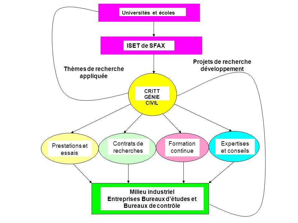 Entreprises Bureaux d'études et Bureaux de contrôle