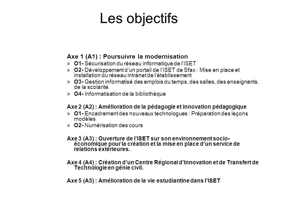Les objectifs Axe 1 (A1) : Poursuivre la modernisation