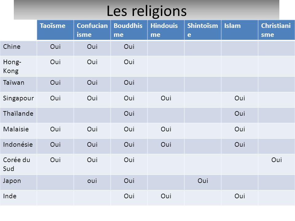 Les religions Taoïsme Confucianisme Bouddhisme Hindouisme Shintoïsme