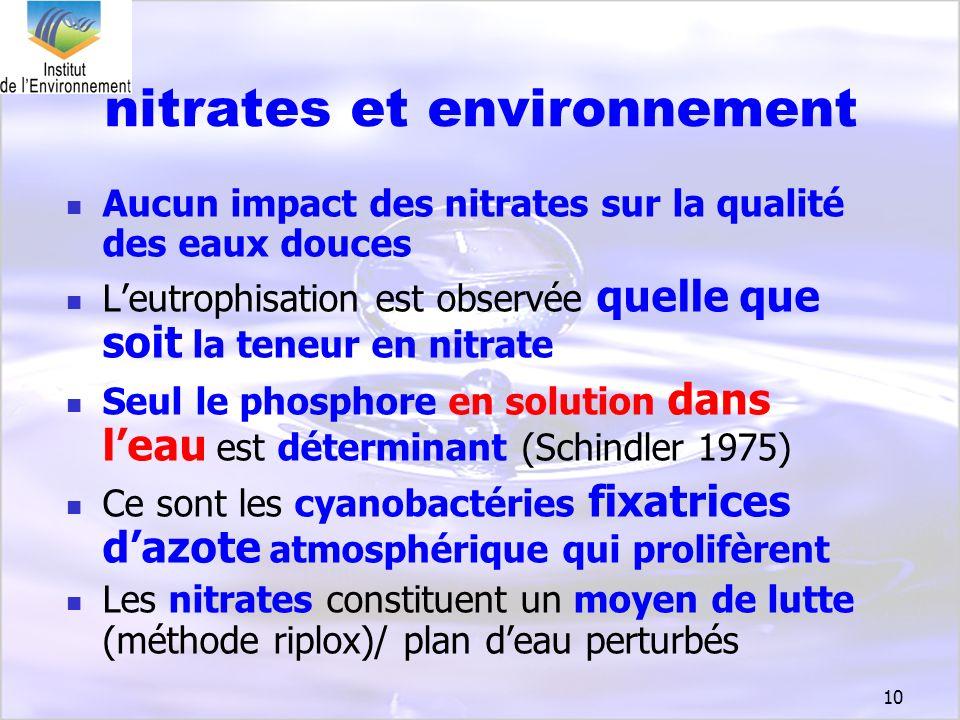 nitrates et environnement