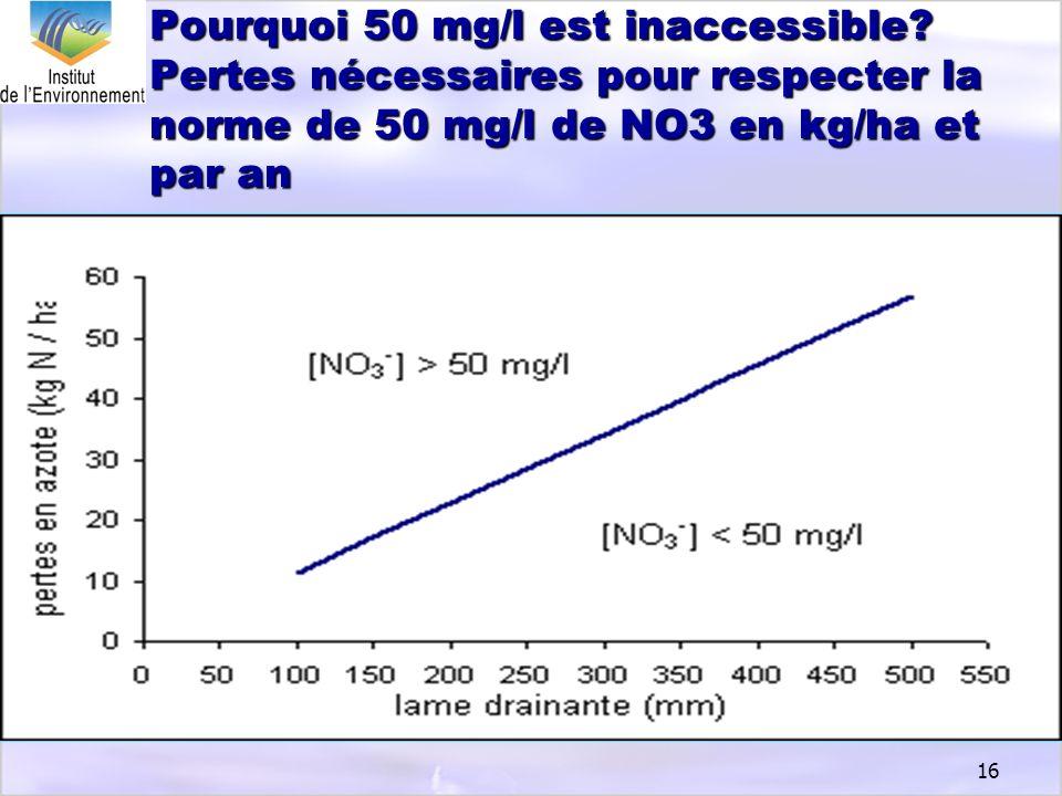 Pourquoi 50 mg/l est inaccessible