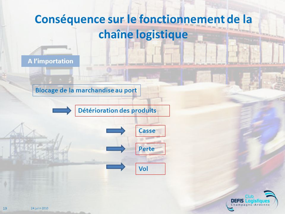 Conséquence sur le fonctionnement de la chaîne logistique