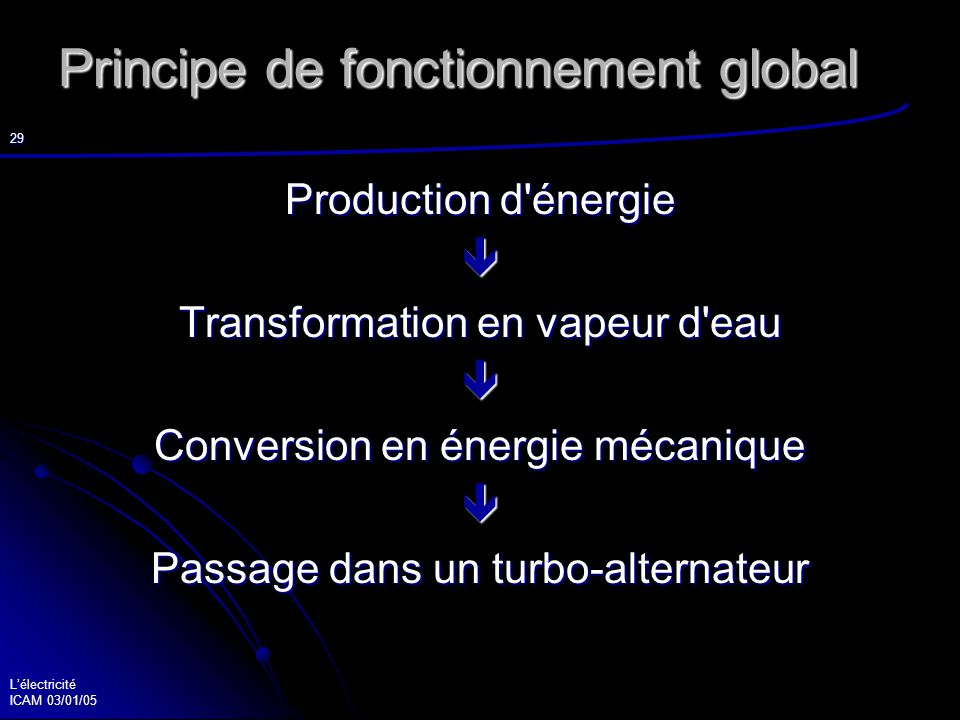 Principe de fonctionnement global