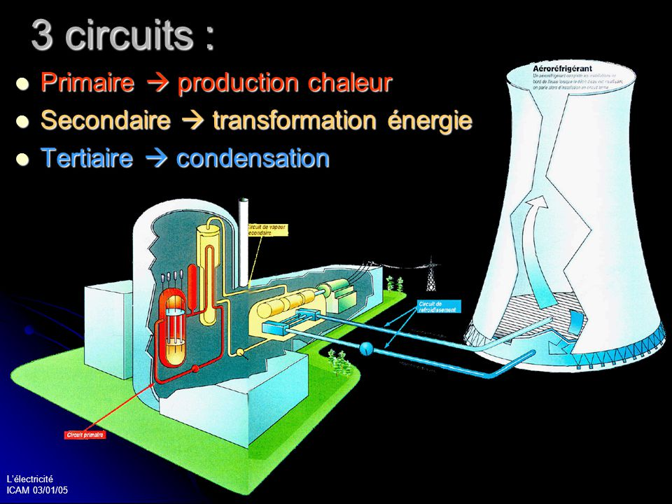 3 circuits : Primaire  production chaleur
