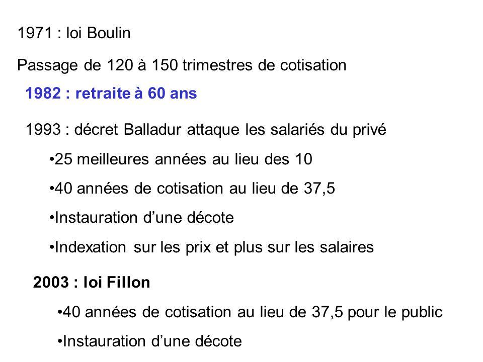 1971 : loi Boulin Passage de 120 à 150 trimestres de cotisation. 1982 : retraite à 60 ans. 1993 : décret Balladur attaque les salariés du privé.