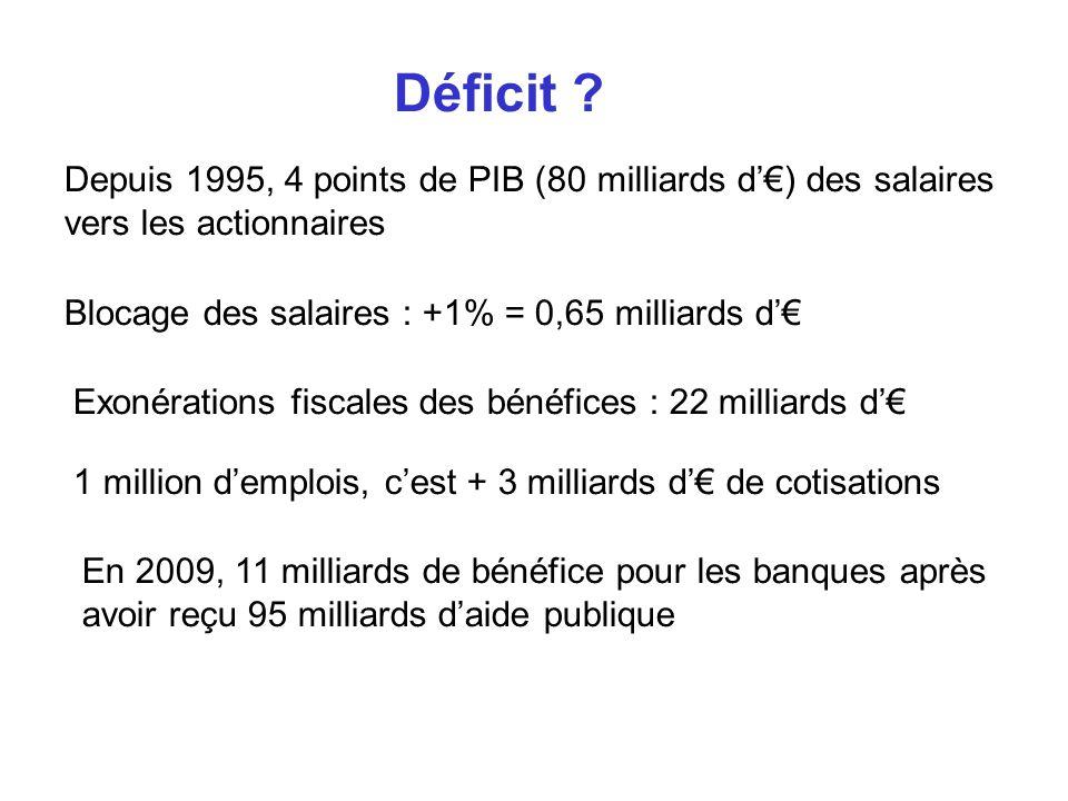 Déficit Depuis 1995, 4 points de PIB (80 milliards d'€) des salaires vers les actionnaires. Blocage des salaires : +1% = 0,65 milliards d'€