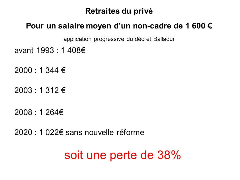 Pour un salaire moyen d'un non-cadre de 1 600 €