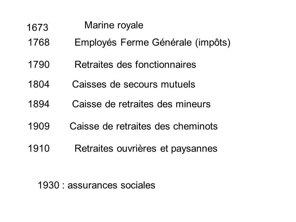Marine royale 1673. 1768. Employés Ferme Générale (impôts) 1790. Retraites des fonctionnaires. 1804.