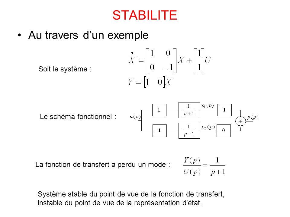 STABILITE Au travers d'un exemple Soit le système :