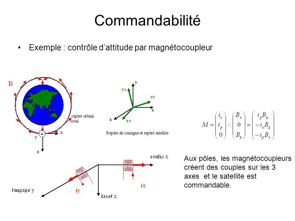 Commandabilité Exemple : contrôle d'attitude par magnétocoupleur
