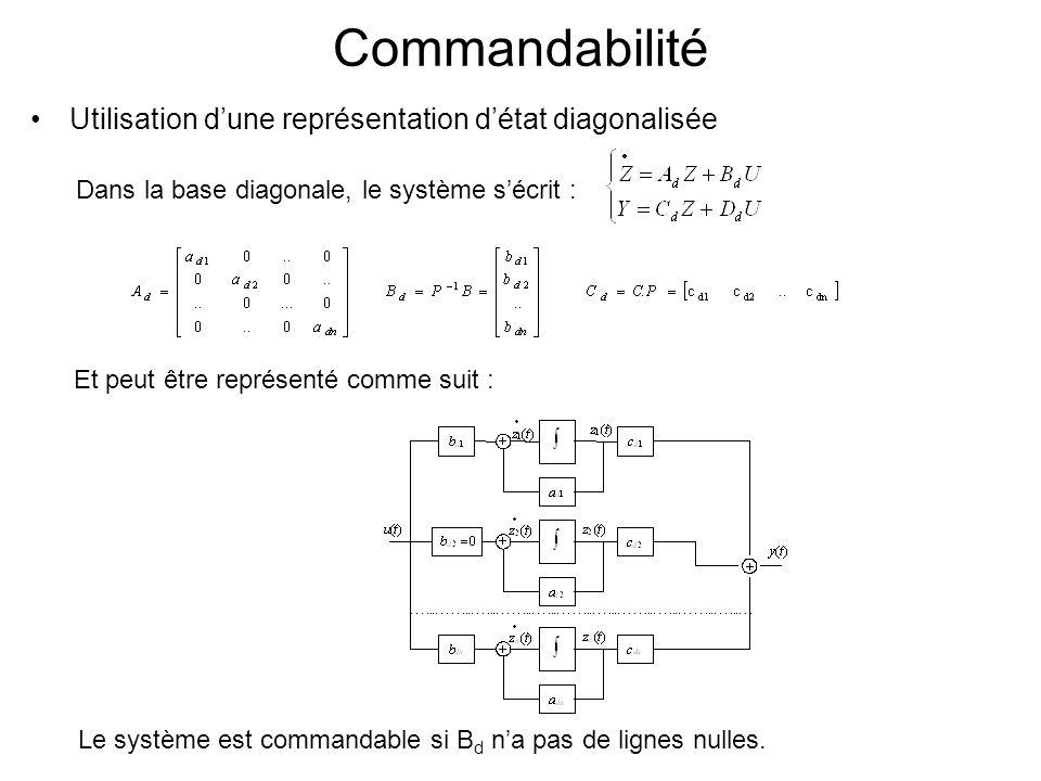 Commandabilité Utilisation d'une représentation d'état diagonalisée