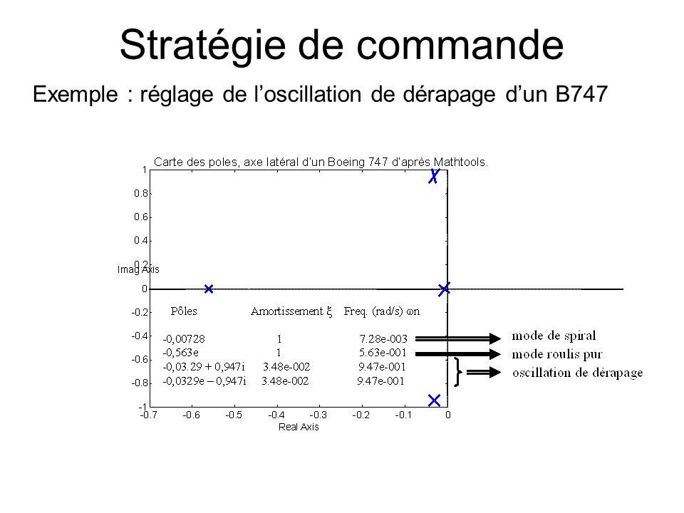 Stratégie de commande Exemple : réglage de l'oscillation de dérapage d'un B747