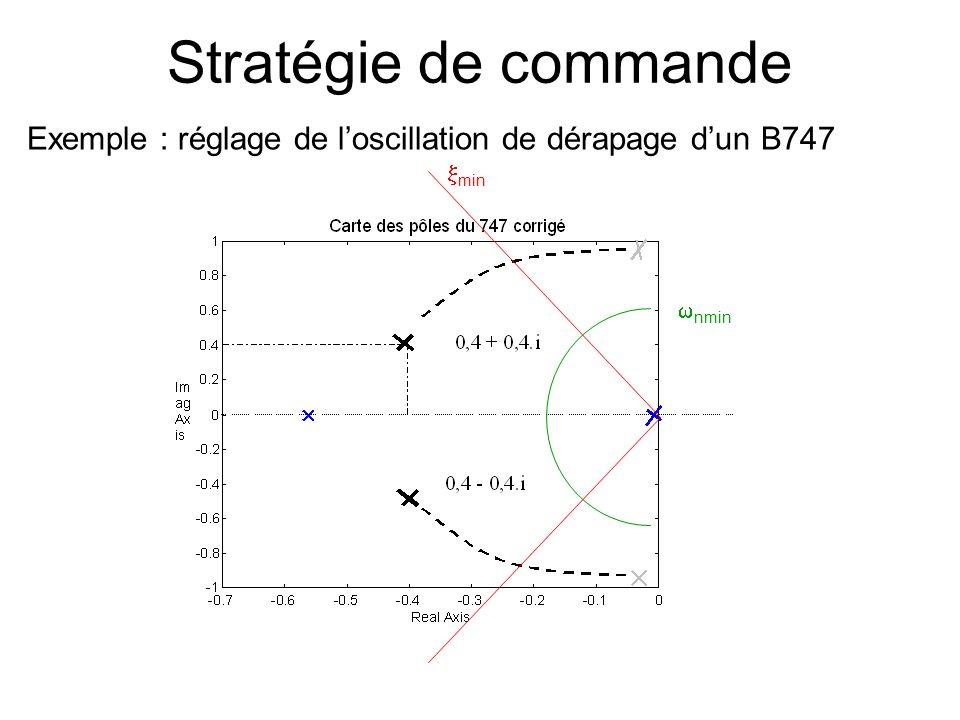Stratégie de commande Exemple : réglage de l'oscillation de dérapage d'un B747 xmin wnmin