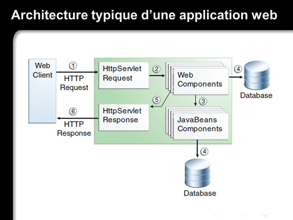 Architecture typique d'une application web