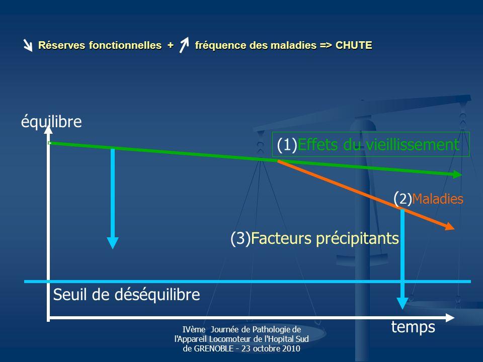 Réserves fonctionnelles + fréquence des maladies => CHUTE