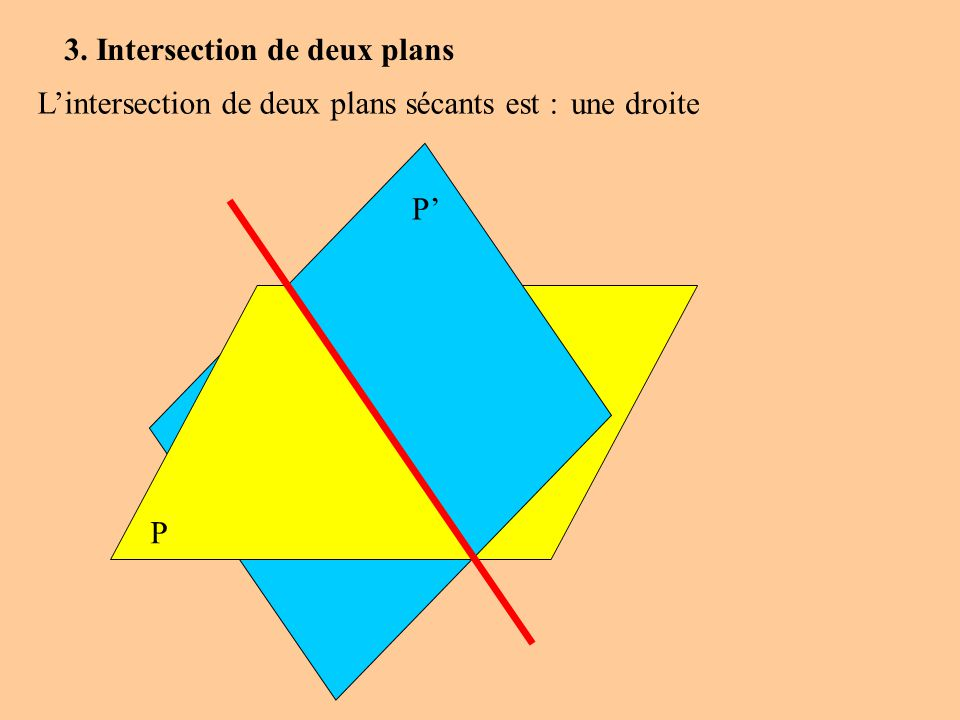 3. Intersection de deux plans