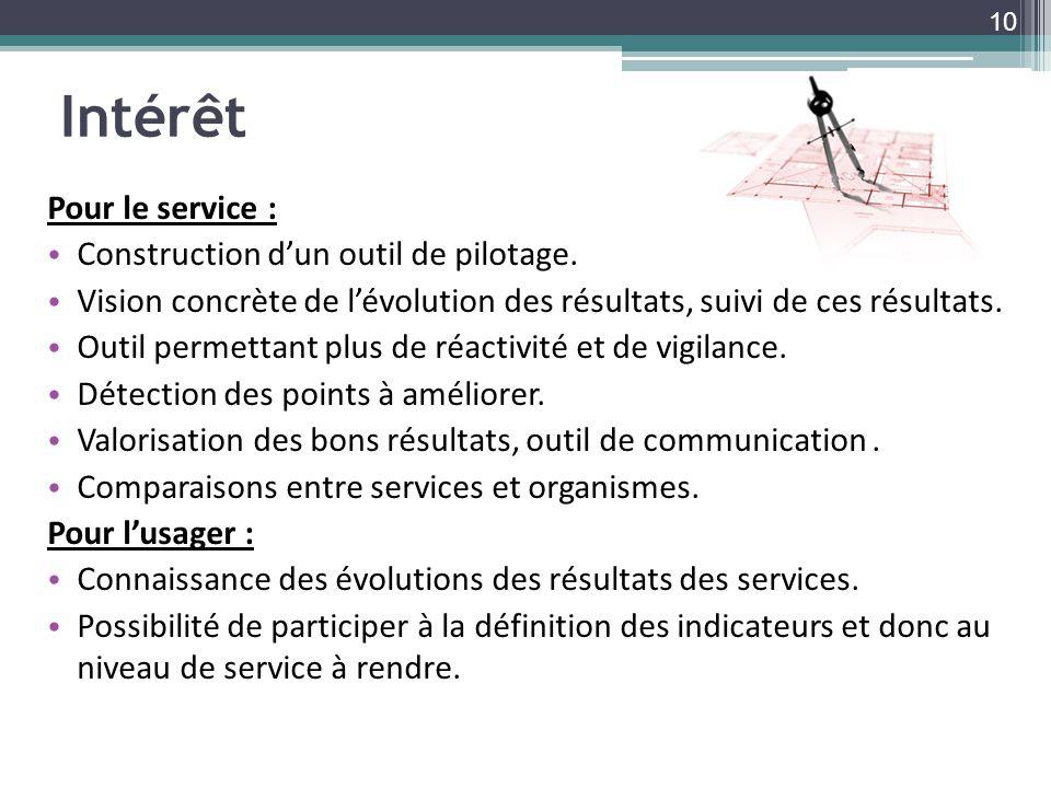 Intérêt Pour le service : Construction d'un outil de pilotage.