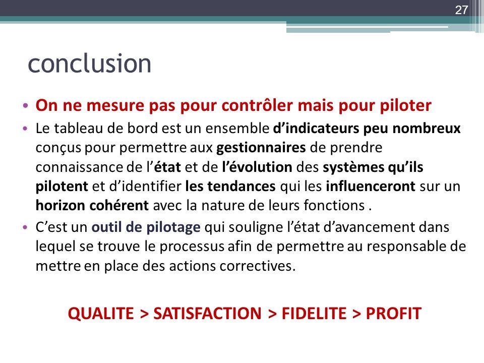 QUALITE > SATISFACTION > FIDELITE > PROFIT