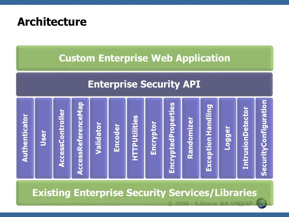 Architecture Custom Enterprise Web Application Enterprise Security API